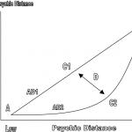 Psychic Distance Paradox